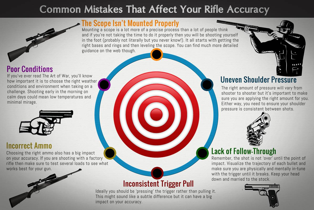 Infographic Common mistakes accuracy